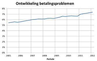 Grafiek betalingsproblemen